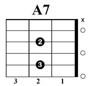 A7 akordas