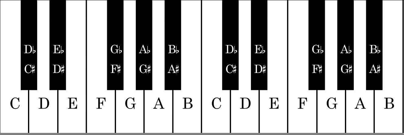 Pianino natos ir raides su diezais