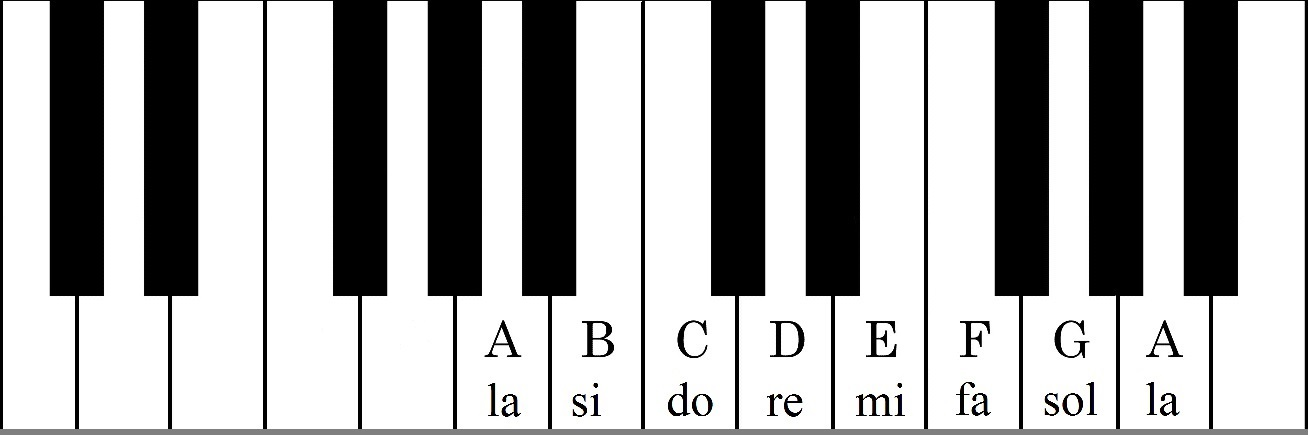 Pianino natos ir raides